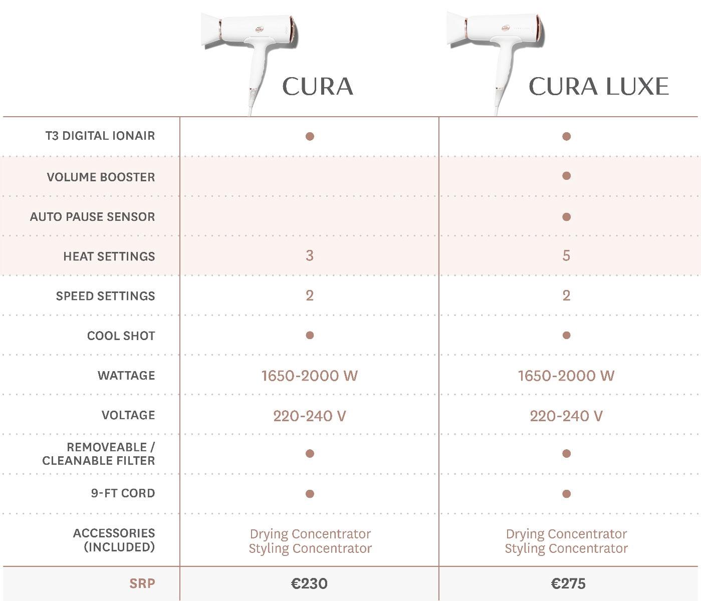 T3 Cura Comparison Table